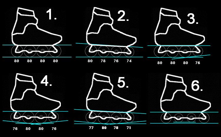 рокеринг 6 конфигураци, Как да изберем ролери